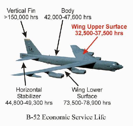 موسوعة القاذفات الاستراتيجية الروسية والامريكية Life-b52